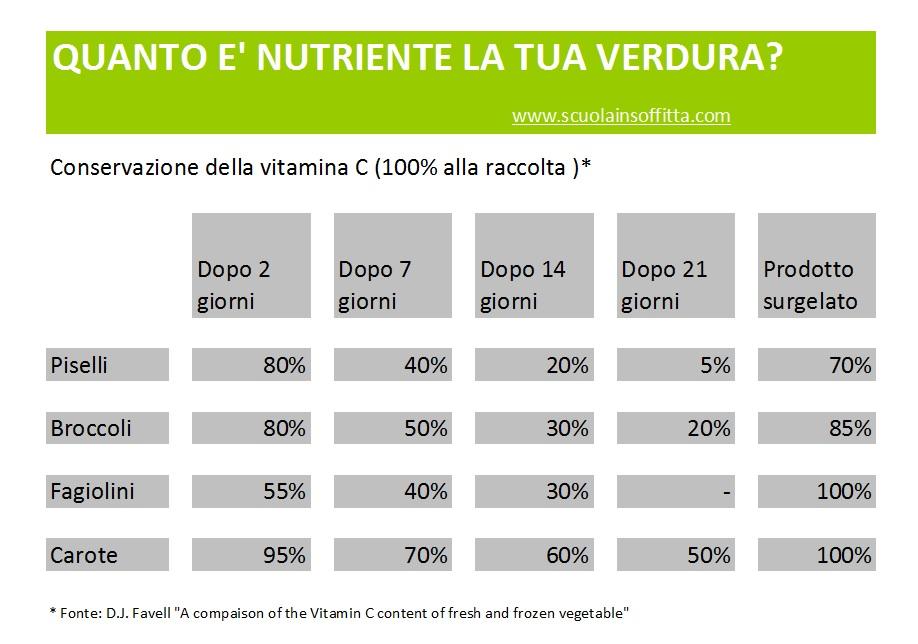 spreco alimentare vitamina C verdura fresca